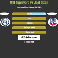 Will Appleyard vs Joel Dixon h2h player stats