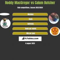 Roddy MacGregor vs Calum Butcher h2h player stats