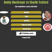 Roddy MacGregor vs Charlie Trafford h2h player stats
