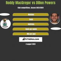 Roddy MacGregor vs Dillon Powers h2h player stats