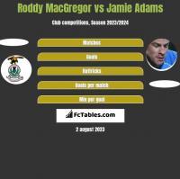 Roddy MacGregor vs Jamie Adams h2h player stats