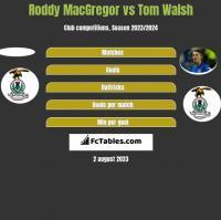 Roddy MacGregor vs Tom Walsh h2h player stats