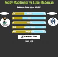 Roddy MacGregor vs Luke McCowan h2h player stats