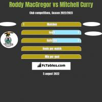 Roddy MacGregor vs Mitchell Curry h2h player stats
