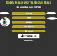 Roddy MacGregor vs Declan Glass h2h player stats