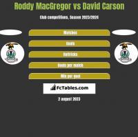 Roddy MacGregor vs David Carson h2h player stats