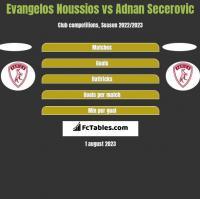 Evangelos Noussios vs Adnan Secerovic h2h player stats