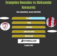 Evangelos Noussios vs Aleksandar Kovacevic h2h player stats