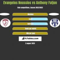 Evangelos Noussios vs Anthony Fatjon h2h player stats