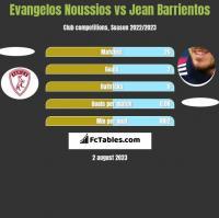 Evangelos Noussios vs Jean Barrientos h2h player stats