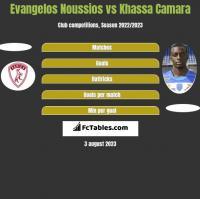 Evangelos Noussios vs Khassa Camara h2h player stats