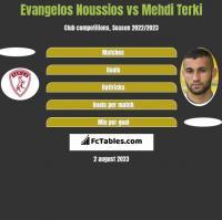 Evangelos Noussios vs Mehdi Terki h2h player stats