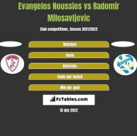 Evangelos Noussios vs Radomir Milosavljevic h2h player stats