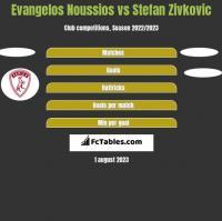 Evangelos Noussios vs Stefan Zivkovic h2h player stats
