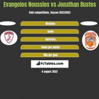 Evangelos Noussios vs Jonathan Bustos h2h player stats
