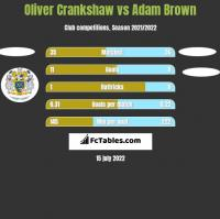 Oliver Crankshaw vs Adam Brown h2h player stats