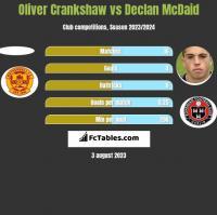Oliver Crankshaw vs Declan McDaid h2h player stats