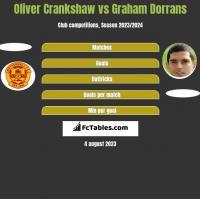 Oliver Crankshaw vs Graham Dorrans h2h player stats
