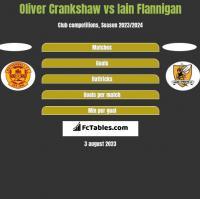 Oliver Crankshaw vs Iain Flannigan h2h player stats