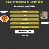 Oliver Crankshaw vs Jamie Ness h2h player stats