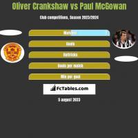 Oliver Crankshaw vs Paul McGowan h2h player stats