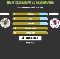 Oliver Crankshaw vs Sean Mackie h2h player stats