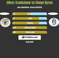Oliver Crankshaw vs Shaun Byrne h2h player stats