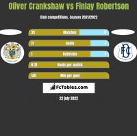 Oliver Crankshaw vs Finlay Robertson h2h player stats