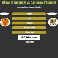 Oliver Crankshaw vs Cameron O'Donnell h2h player stats