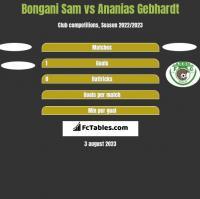 Bongani Sam vs Ananias Gebhardt h2h player stats