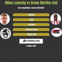 Kilian Ludewig vs Bruno Martins Indi h2h player stats