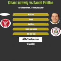 Kilian Ludewig vs Daniel Pinillos h2h player stats