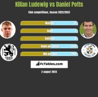 Kilian Ludewig vs Daniel Potts h2h player stats