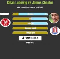 Kilian Ludewig vs James Chester h2h player stats