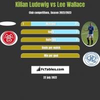 Kilian Ludewig vs Lee Wallace h2h player stats