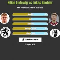 Kilian Ludewig vs Lukas Kuebler h2h player stats