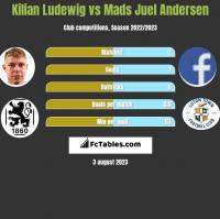 Kilian Ludewig vs Mads Juel Andersen h2h player stats