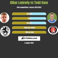 Kilian Ludewig vs Todd Kane h2h player stats