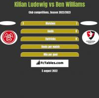Kilian Ludewig vs Ben Williams h2h player stats