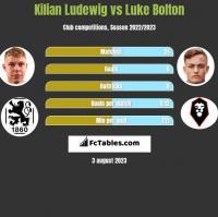 Kilian Ludewig vs Luke Bolton h2h player stats