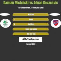 Damian Michalski vs Adnan Kovacevic h2h player stats