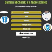Damian Michalski vs Andrej Kadlec h2h player stats