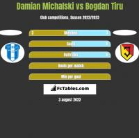 Damian Michalski vs Bogdan Tiru h2h player stats