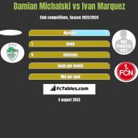 Damian Michalski vs Ivan Marquez h2h player stats