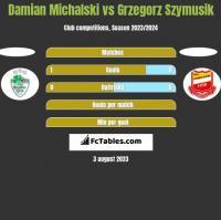 Damian Michalski vs Grzegorz Szymusik h2h player stats