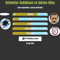 Kristoffer Askildsen vs Adrien Silva h2h player stats