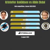 Kristoffer Askildsen vs Albin Ekdal h2h player stats