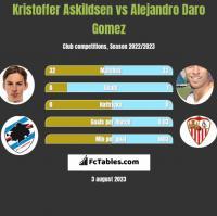 Kristoffer Askildsen vs Alejandro Daro Gomez h2h player stats