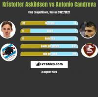 Kristoffer Askildsen vs Antonio Candreva h2h player stats