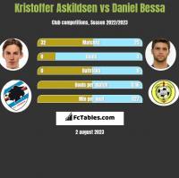 Kristoffer Askildsen vs Daniel Bessa h2h player stats